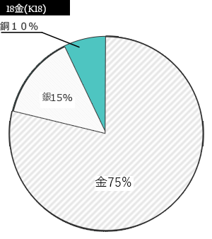 K18の金属の割合